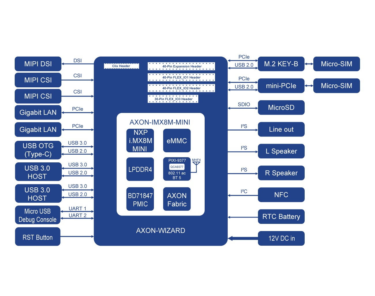 AXON-WIZARD-IMX8M-MINI Block Diagram