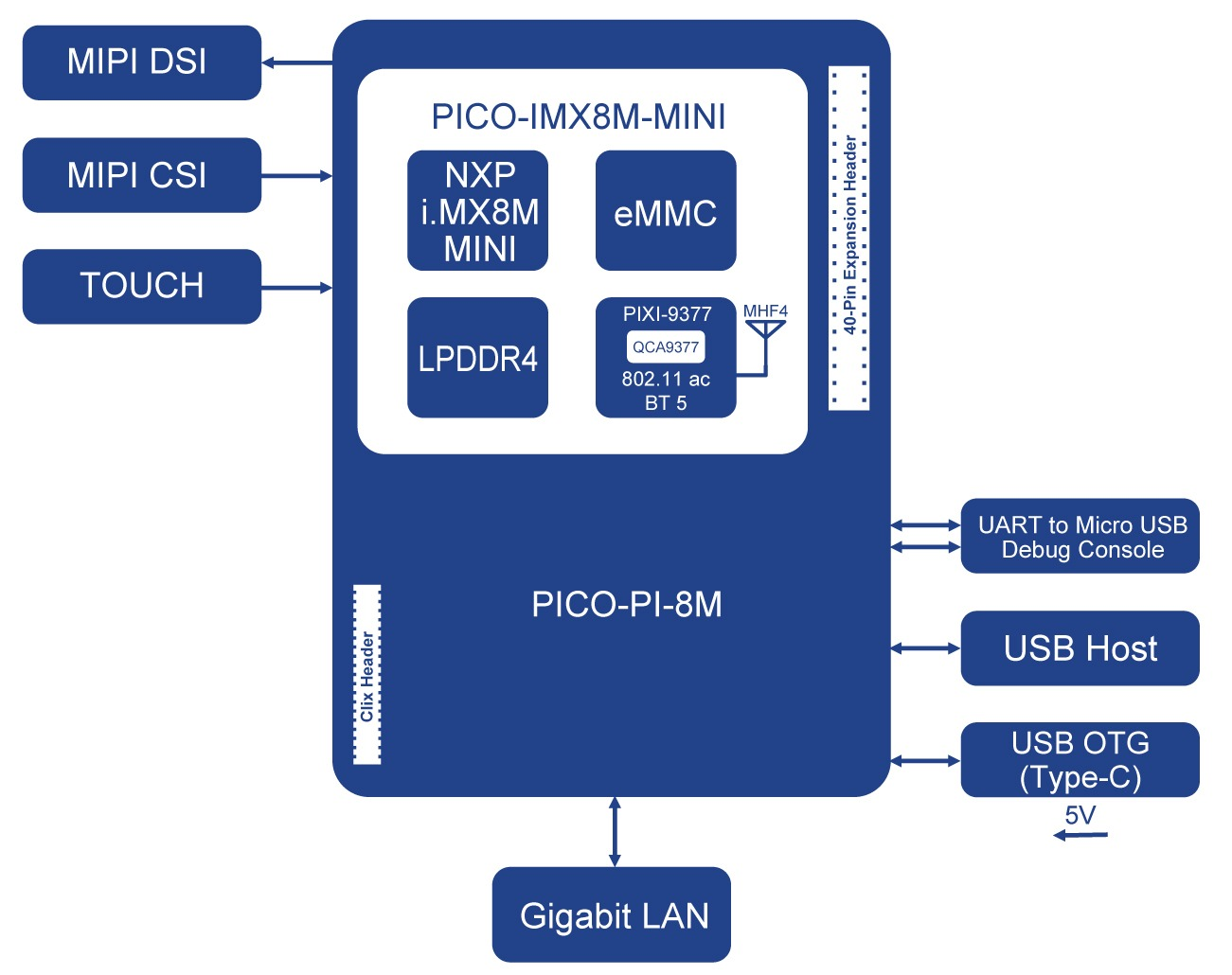 PICO-PI-IMX8M-MINI Block Diagram