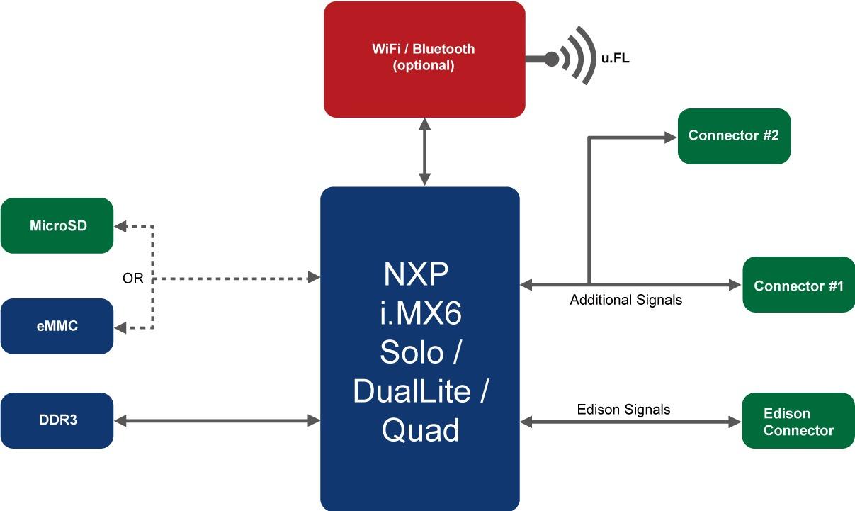 PICO-IMX6 A1 Block Diagram