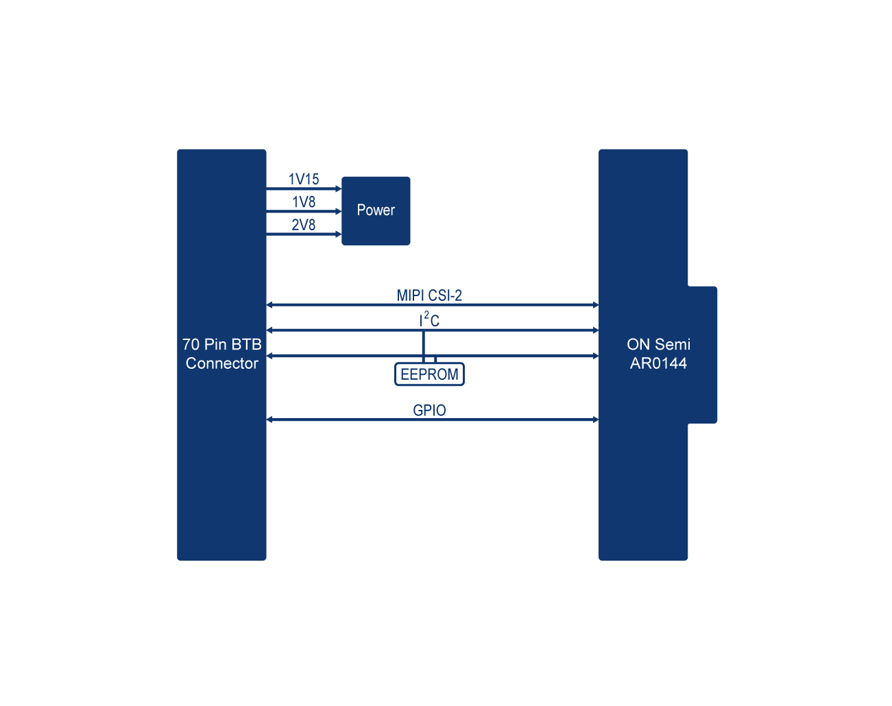 TEV-AR0144 Block Diagram